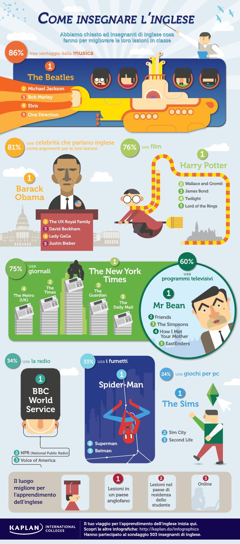 Infografica-su-come-insegnare-linglese-Kaplan